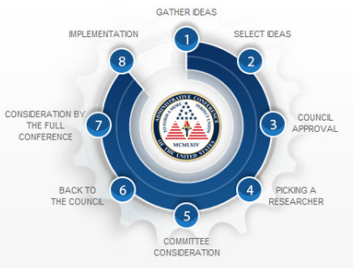 ACUS Recommendation Process
